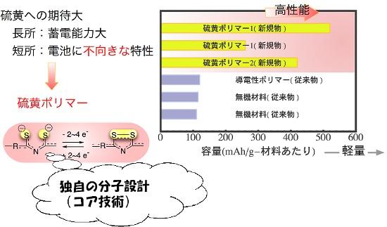 イオン 硫黄 硫化物